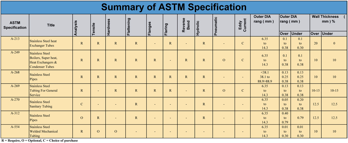 ASTM Specification